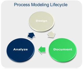 AccuProcess Features And Capabilities Robins Begg Consulting - Process documentation tools